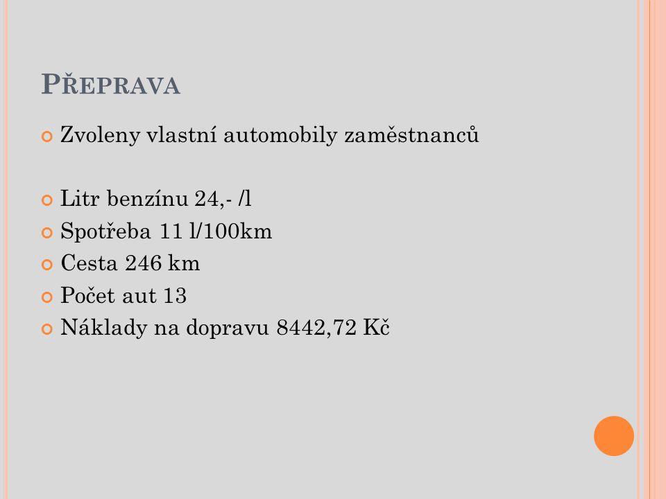 P ŘEPRAVA Zvoleny vlastní automobily zaměstnanců Litr benzínu 24,- /l Spotřeba 11 l/100km Cesta 246 km Počet aut 13 Náklady na dopravu 8442,72 Kč