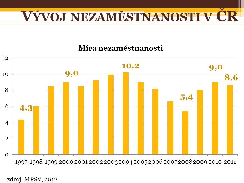 zdroj: MPSV, 2012 V ÝVOJ NEZAMĚSTNANOSTI V ČR 4,3 5,4 10,2 9,0