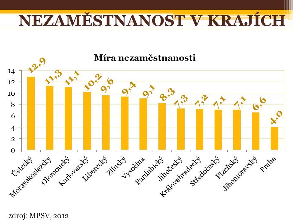 zdroj: MPSV, 2012 NEZAMĚSTNANOST V KRAJÍCH 12,9 11,3 11,1 10,2 8,3 7,2 7,1 6,6 4,0