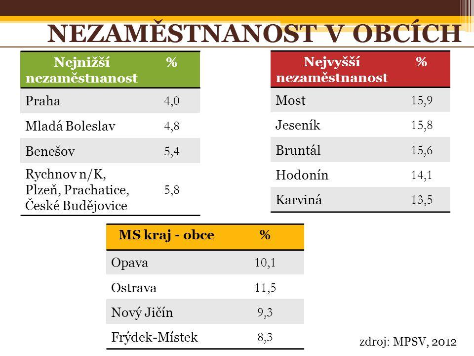 zdroj: MPSV, 2012 NEZAMĚSTNANOST V OBCÍCH MS kraj - obce% Opava 10,1 Ostrava 11,5 Nový Jičín 9,3 Frýdek-Místek 8,3 Nejvyšší nezaměstnanost % Most 15,9 Jeseník 15,8 Bruntál 15,6 Hodonín 14,1 Karviná 13,5 Nejnižší nezaměstnanost % Praha 4,0 Mladá Boleslav 4,8 Benešov 5,4 Rychnov n/K, Plzeň, Prachatice, České Budějovice 5,8