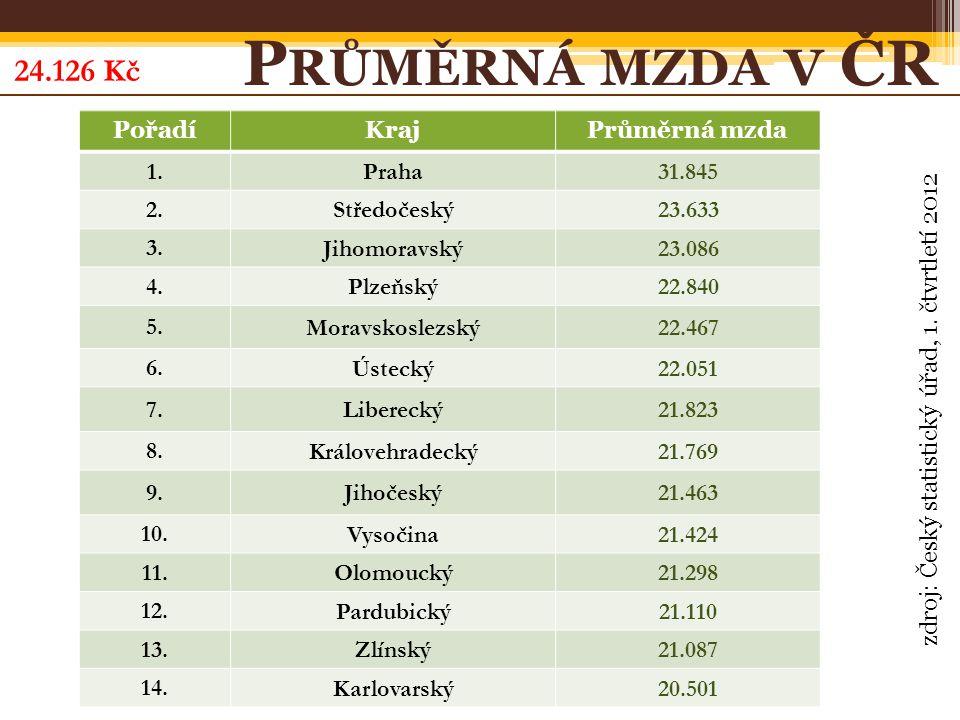 PořadíKrajPrůměrná mzda 1. Praha31.845 2. Středočeský23.633 3.