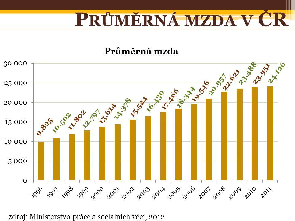 zdroj: Ministerstvo práce a sociálních věcí, 2012 P RŮMĚRNÁ MZDA V ČR 9.825 10.502 17.466 18.344 19.546 20.957 22.621 23.488 23.951 24.126