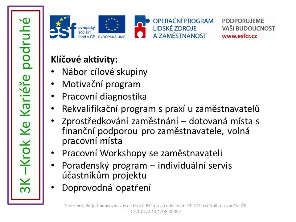 Klíčové aktivity: Nábor cílové skupiny Motivační program Pracovní diagnostika Rekvalifikační program s praxí u zaměstnavatelů Zprostředkování zaměstnání – dotovaná místa s finanční podporou pro zaměstnavatele, volná pracovní místa Pracovní Workshopy se zaměstnavateli Poradenský program – individuální servis účastníkům projektu Doprovodná opatření Tento projekt je financován z prostředků ESF prostřednictvím OP LZZ a státního rozpočtu ČR.