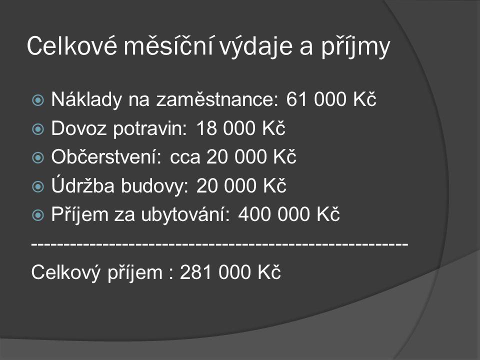 Celkové měsíční výdaje a příjmy  Náklady na zaměstnance: 61 000 Kč  Dovoz potravin: 18 000 Kč  Občerstvení: cca 20 000 Kč  Údržba budovy: 20 000 Kč  Příjem za ubytování: 400 000 Kč --------------------------------------------------------- Celkový příjem : 281 000 Kč