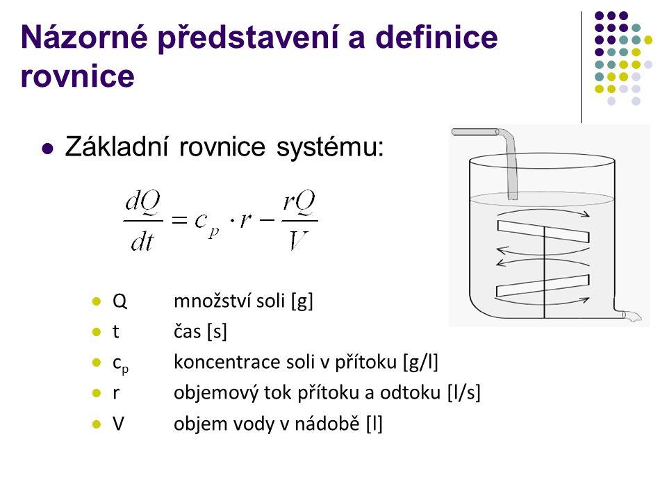 Názorné představení a definice rovnice Základní rovnice systému: Qmnožství soli [g] tčas [s] c p koncentrace soli v přítoku [g/l] robjemový tok přítoku a odtoku [l/s] Vobjem vody v nádobě [l]