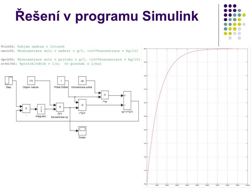 Řešení v programu Simulink