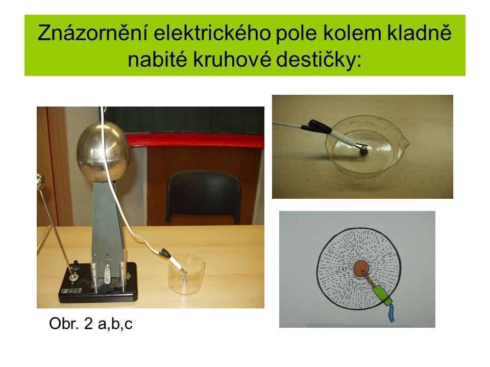 Znázornění elektrického pole kolem kladně nabité kruhové destičky: Obr. 2 a,b,c