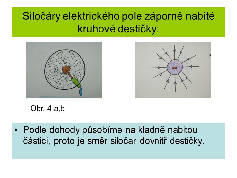Siločáry elektrického pole záporně nabité kruhové destičky: Podle dohody působíme na kladně nabitou částici, proto je směr siločar dovnitř destičky. O
