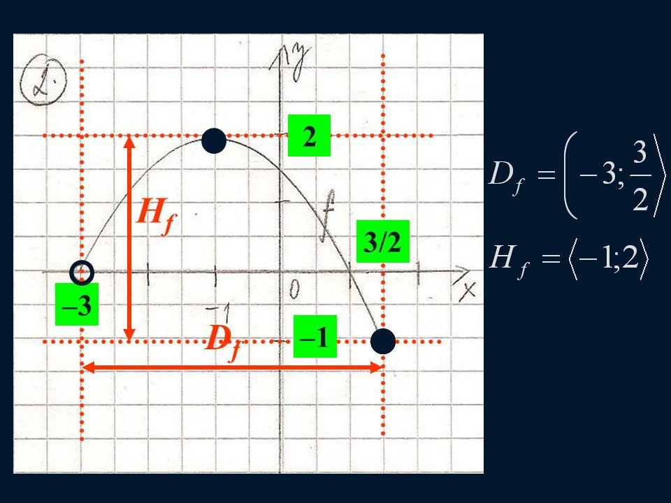 DfDf 3/2 –3 –1 2 HfHf