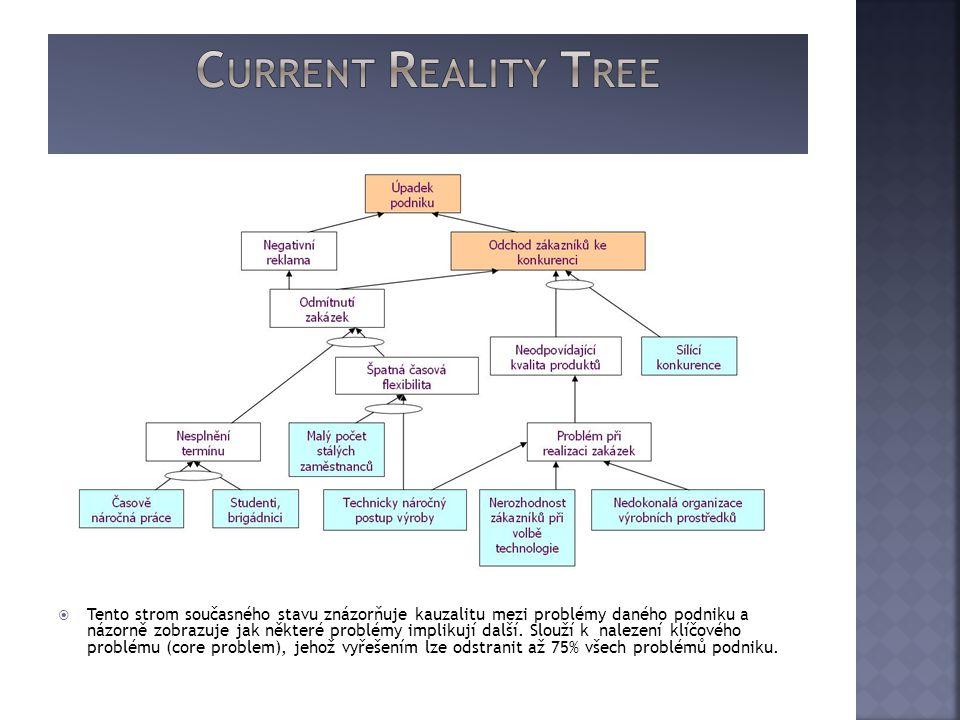  Tento strom současného stavu znázorňuje kauzalitu mezi problémy daného podniku a názorně zobrazuje jak některé problémy implikují další. Slouží k na