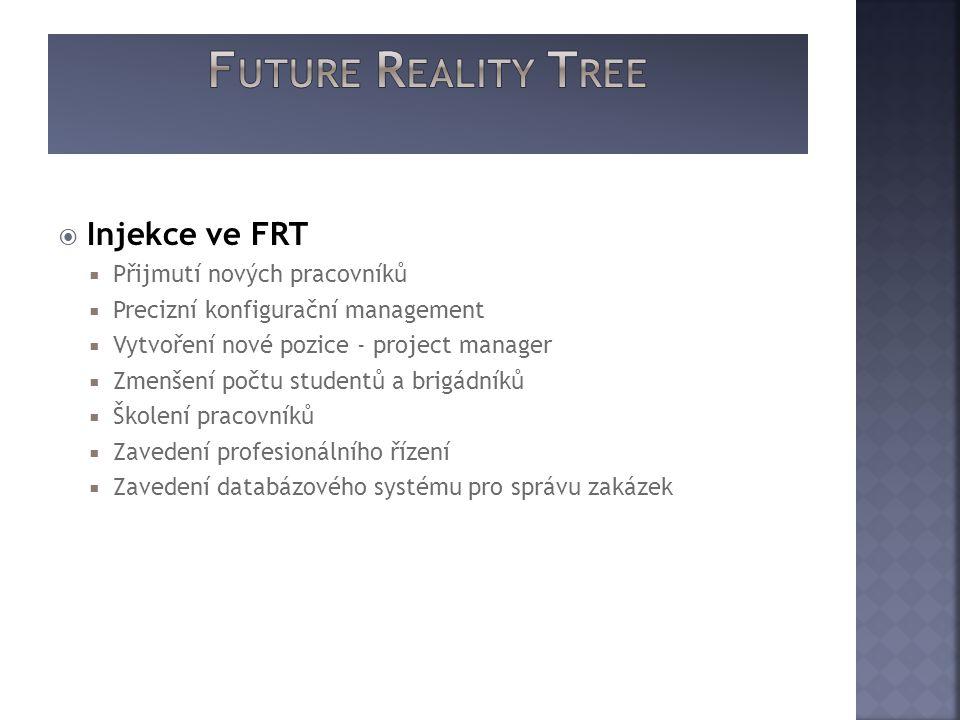  Injekce ve FRT  Přijmutí nových pracovníků  Precizní konfigurační management  Vytvoření nové pozice - project manager  Zmenšení počtu studentů a