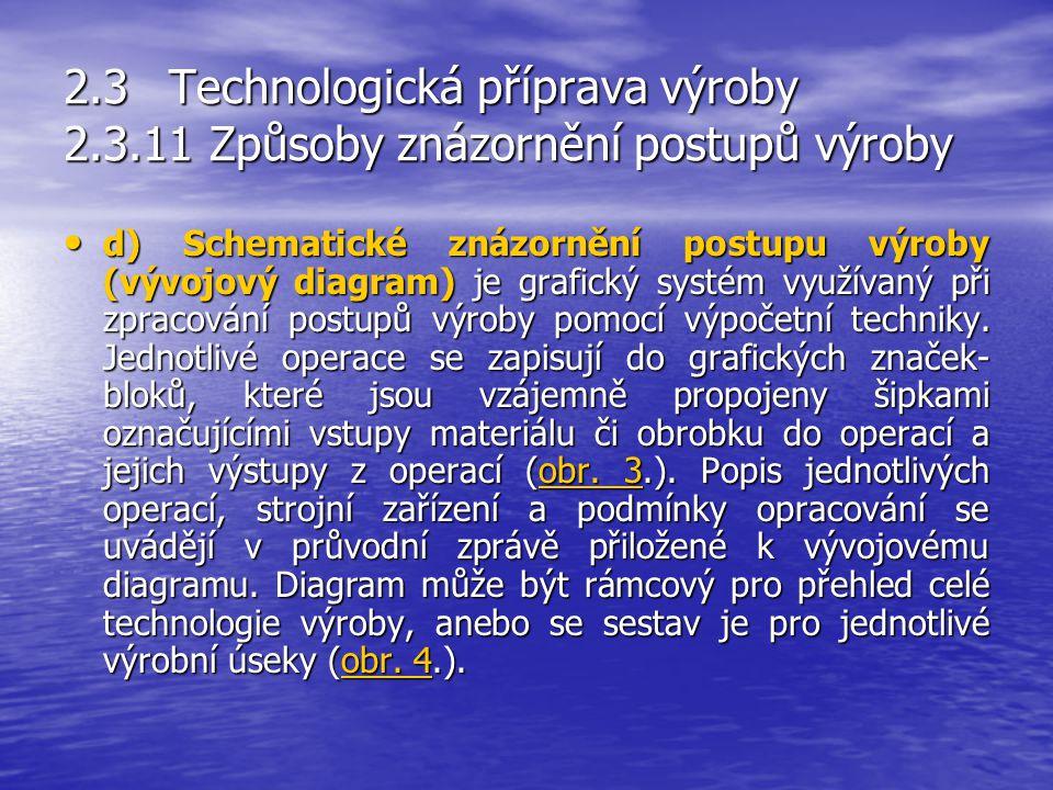 2.3Technologická příprava výroby 2.3.11 Způsoby znázornění postupů výroby