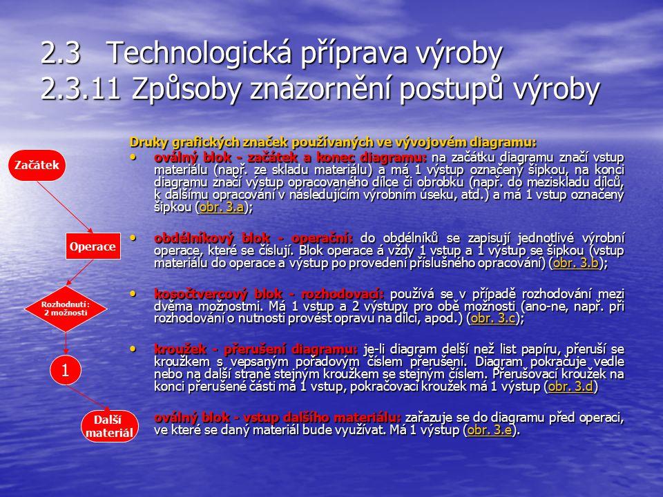 2.3Technologická příprava výroby 2.3.11 Způsoby znázornění postupů výroby d) Schematické znázornění postupu výroby (vývojový diagram) je grafický syst