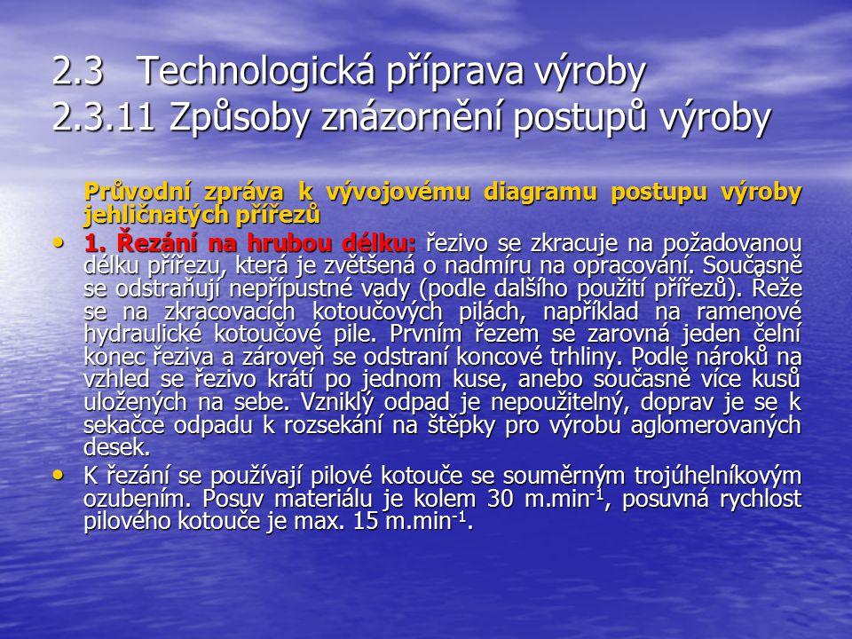 Rozhodnutí : 2 možnosti Začátek 2.3Technologická příprava výroby 2.3.11 Způsoby znázornění postupů výroby Druky grafických značek používaných ve vývoj