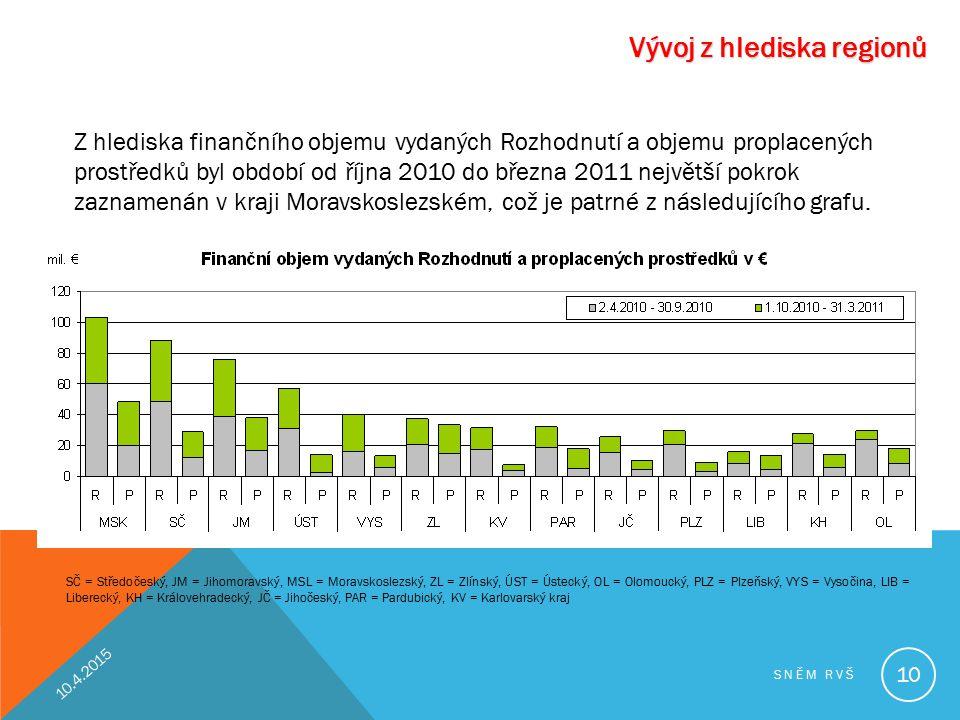Vývoj z hlediska regionů SČ = Středočeský, JM = Jihomoravský, MSL = Moravskoslezský, ZL = Zlínský, ÚST = Ústecký, OL = Olomoucký, PLZ = Plzeňský, VYS