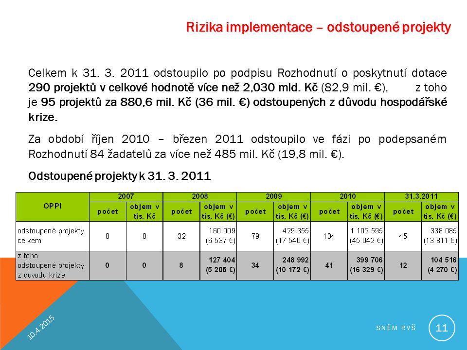 Rizika implementace – odstoupené projekty Celkem k 31. 3. 2011 odstoupilo po podpisu Rozhodnutí o poskytnutí dotace 290 projektů v celkové hodnotě víc