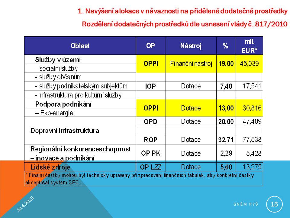 1. Navýšení alokace v návaznosti na přidělené dodatečné prostředky Rozdělení dodatečných prostředků dle usnesení vlády č. 817/2010 10.4.2015 SNĚM RVŠ