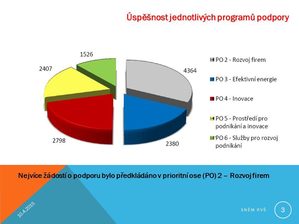Úspěšnost jednotlivých programů podpory Nejvíce žádostí o podporu bylo předkládáno v prioritní ose (PO) 2 – Rozvoj firem 10.4.2015 SNĚM RVŠ 3