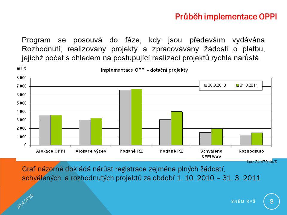 Průběh implementace OPPI Graf názorně dokládá nárůst registrace zejména plných žádostí, schválených a rozhodnutých projektů za období 1. 10. 2010 – 31