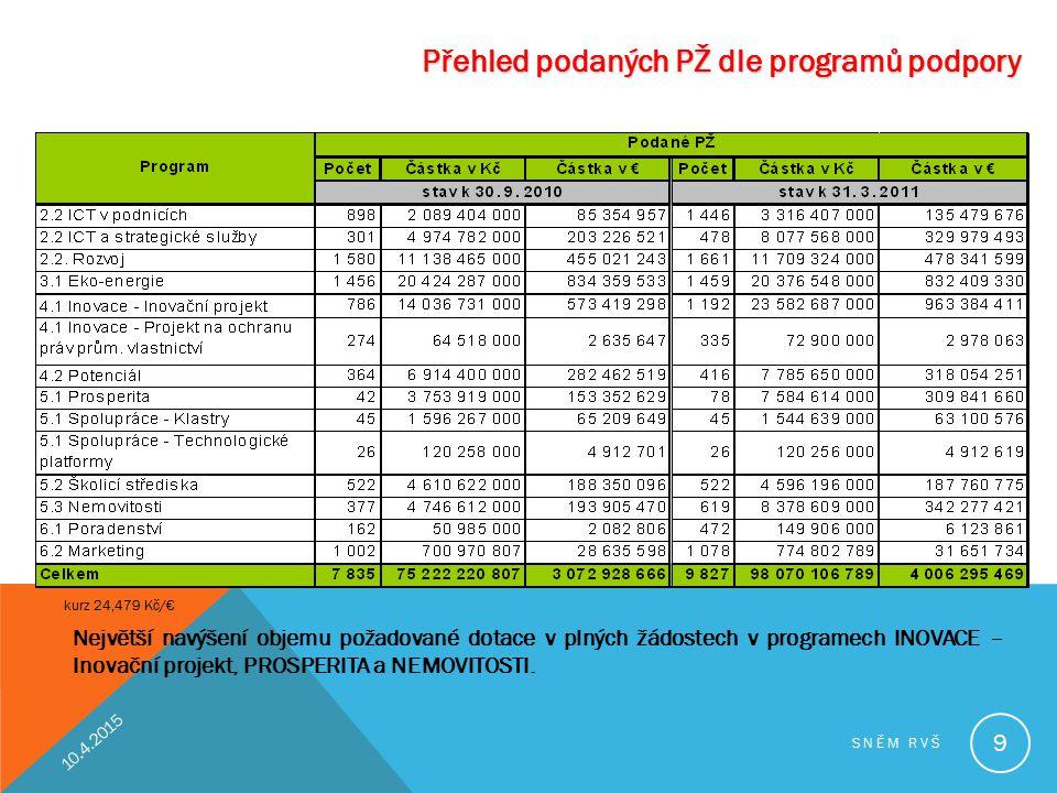 Přehled podaných PŽ dle programů podpory Největší navýšení objemu požadované dotace v plných žádostech v programech INOVACE – Inovační projekt, PROSPE