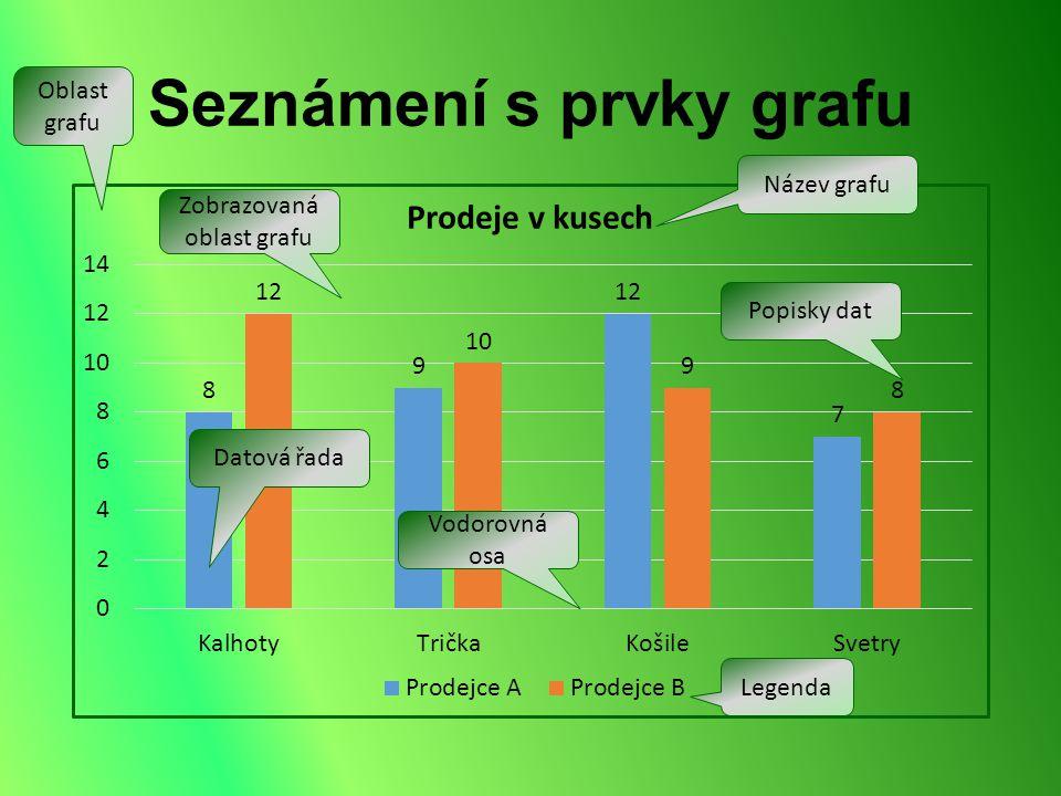 Seznámení s prvky grafu Oblast grafu Zobrazovaná oblast grafu Datová řada Vodorovná osa Název grafu Popisky dat Legenda