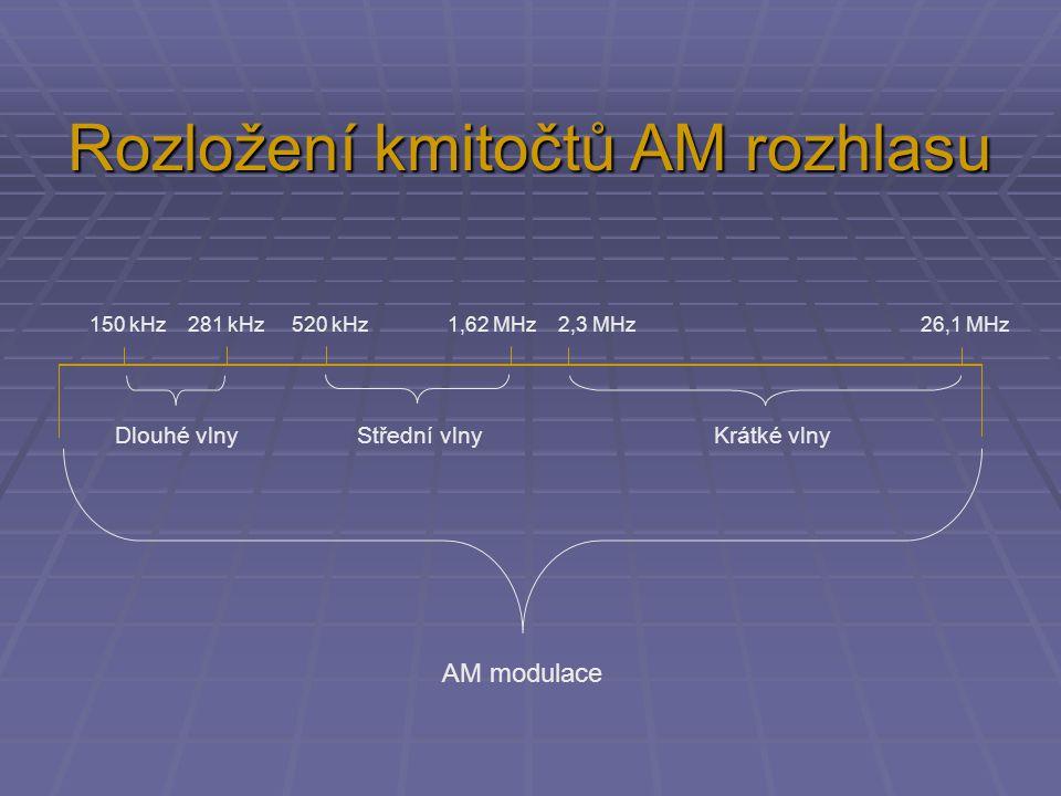 AM modulace Dlouhé vlny Střední vlny Krátké vlny 150 kHz 281 kHz 520 kHz 1,62 MHz 2,3 MHz 26,1 MHz Rozložení kmitočtů AM rozhlasu