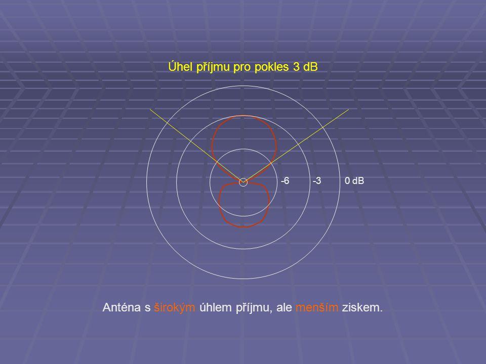 Úhel příjmu pro pokles 3 dB -6 -3 0 dB Anténa s širokým úhlem příjmu, ale menším ziskem.