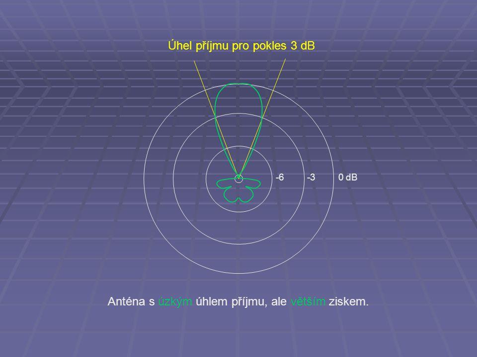 Úhel příjmu pro pokles 3 dB -6 -3 0 dB Anténa s úzkým úhlem příjmu, ale větším ziskem.