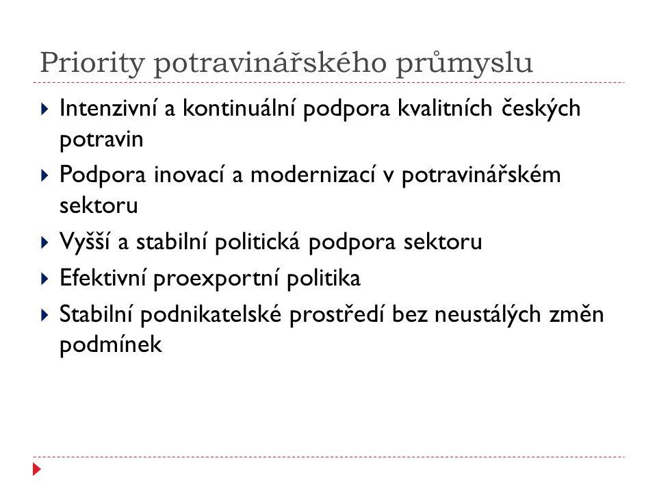 Priority potravinářského průmyslu  Intenzivní a kontinuální podpora kvalitních českých potravin  Podpora inovací a modernizací v potravinářském sektoru  Vyšší a stabilní politická podpora sektoru  Efektivní proexportní politika  Stabilní podnikatelské prostředí bez neustálých změn podmínek