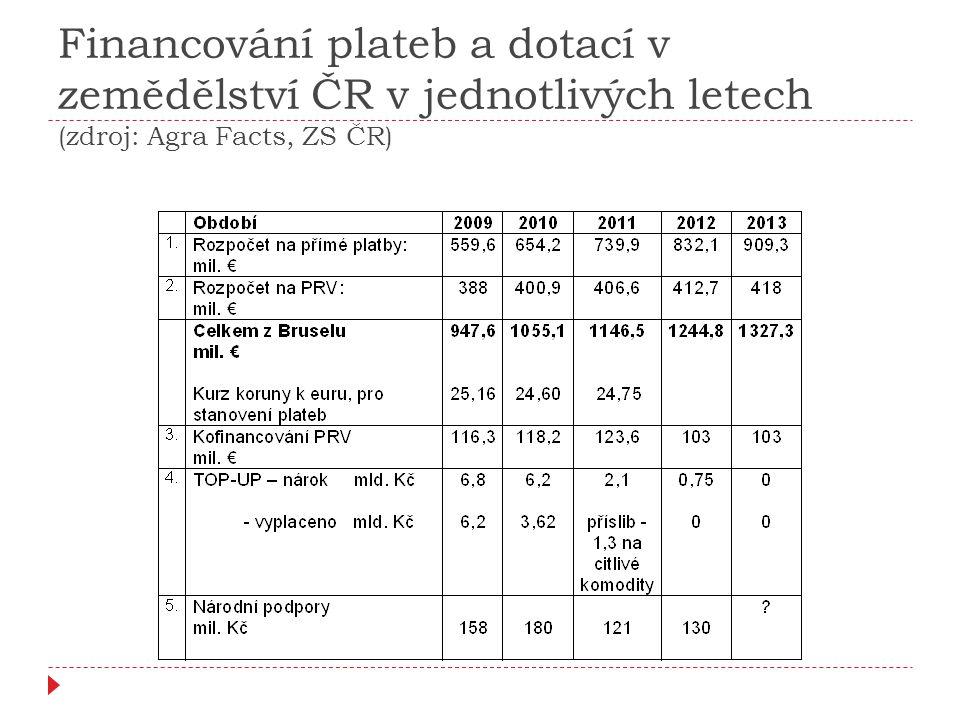 Financování plateb a dotací v zemědělství ČR v jednotlivých letech (zdroj: Agra Facts, ZS ČR)