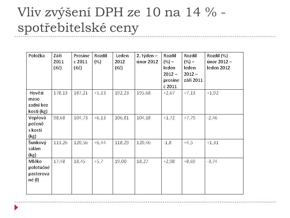 Vliv zvýšení DPH ze 10 na 14 % - spotřebitelské ceny
