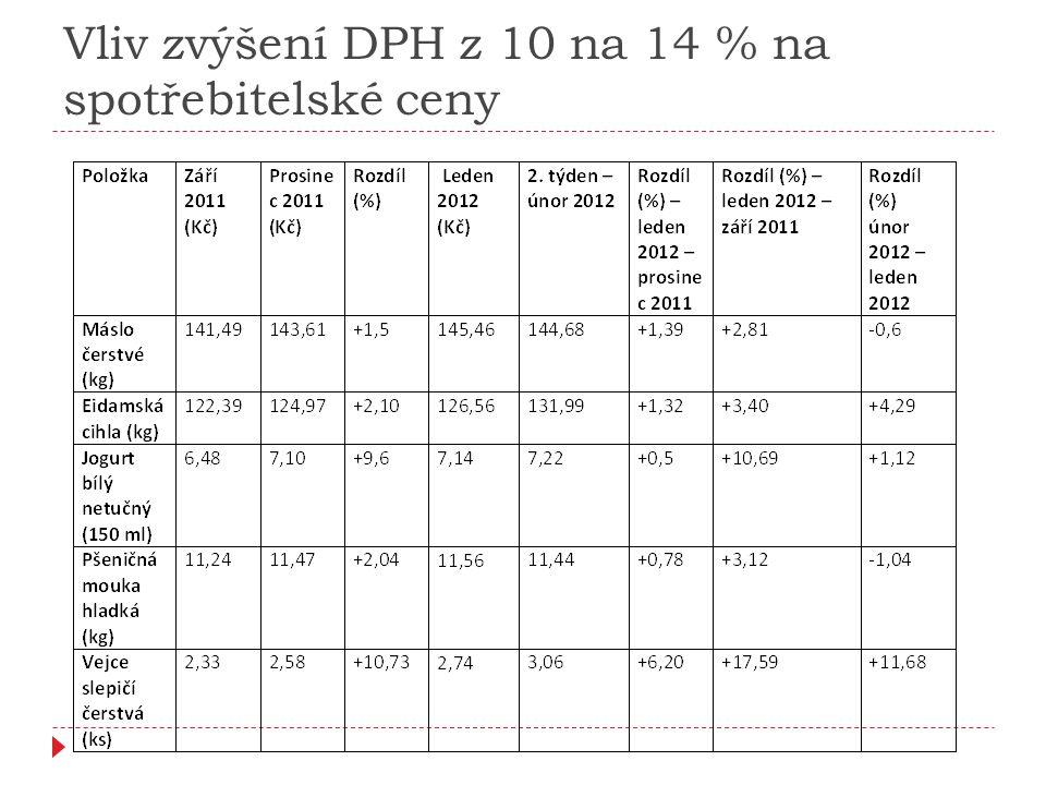 Vliv zvýšení DPH z 10 na 14 % na spotřebitelské ceny