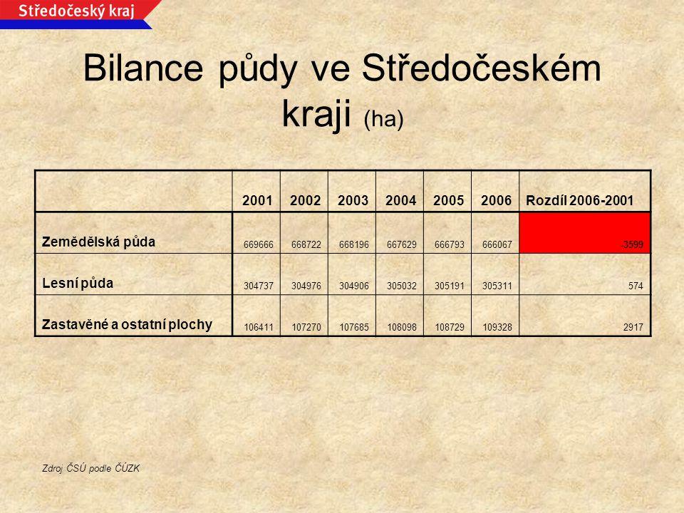 Bilance půdy ve Středočeském kraji (ha) 200120022003200420052006Rozdíl 2006-2001 Zemědělská půda 669666668722668196667629666793666067-3599 Lesní půda