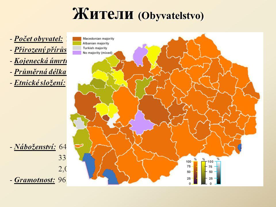 Жители (Obyvatelstvo) - Počet obyvatel: 2 050 554 - Přirozený přírůstek: 0,26% - Kojenecká úmrtnost: 9,81 zemřelých / 1000 narozených - Průměrná délka života: 73,97 let - Etnické složení: 64,2% - Makedonci 25,2% - Albánci 3,9% - Turci 2,7% - Romové 1,8% - Srbové 2,2% - ostatní - Náboženství: 64,7% - makedonské pravoslavné 33,3% - islám 2,0% - ostatní - Gramotnost: 96,1%