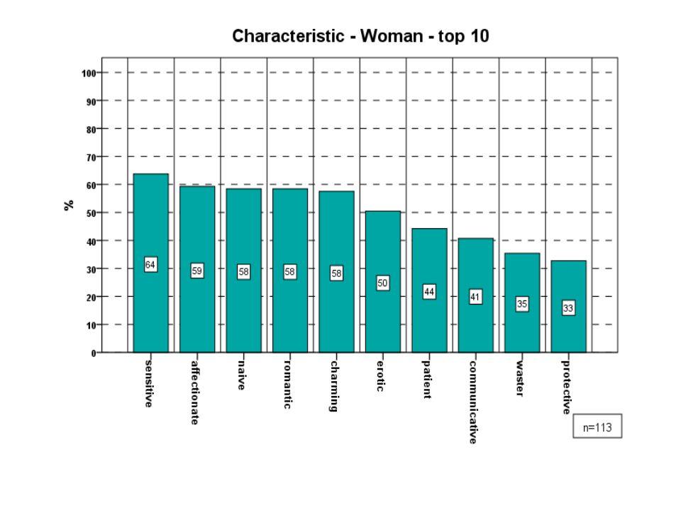 """Která z níže uvedených slov charakterizují spíše ženu V grafu je uvedeno deset slov nejvíce charakterizujících ženu Podle získaných dat nejtypičtějšími slovy, které charakterizují ženu jsou """"citlivá, láskyplná, naivní, romantická naopak nejméně byly ženy hodnoceny jako egoistické, živitelky, nevěrné"""