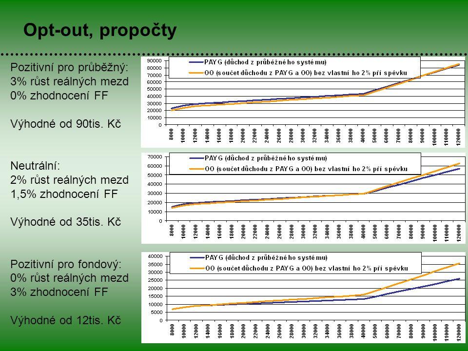11 Opt-out, propočty Pozitivní pro průběžný: 3% růst reálných mezd 0% zhodnocení FF Výhodné od 90tis.