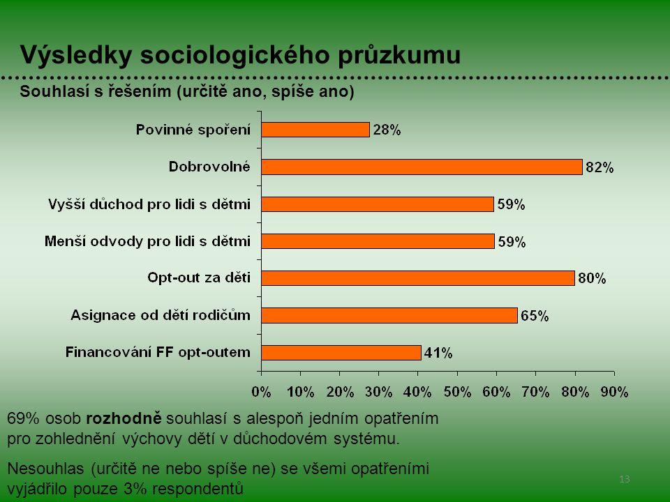Výsledky sociologického průzkumu Souhlasí s řešením (určitě ano, spíše ano) 13 69% osob rozhodně souhlasí s alespoň jedním opatřením pro zohlednění výchovy dětí v důchodovém systému.