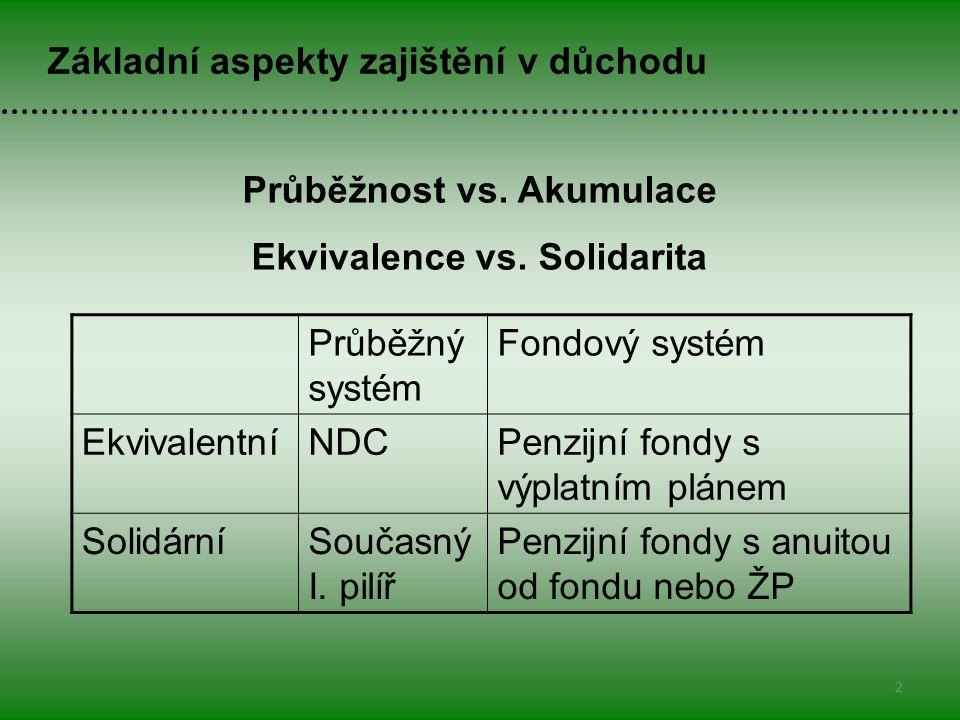 Průběžnost vs. Akumulace Ekvivalence vs.