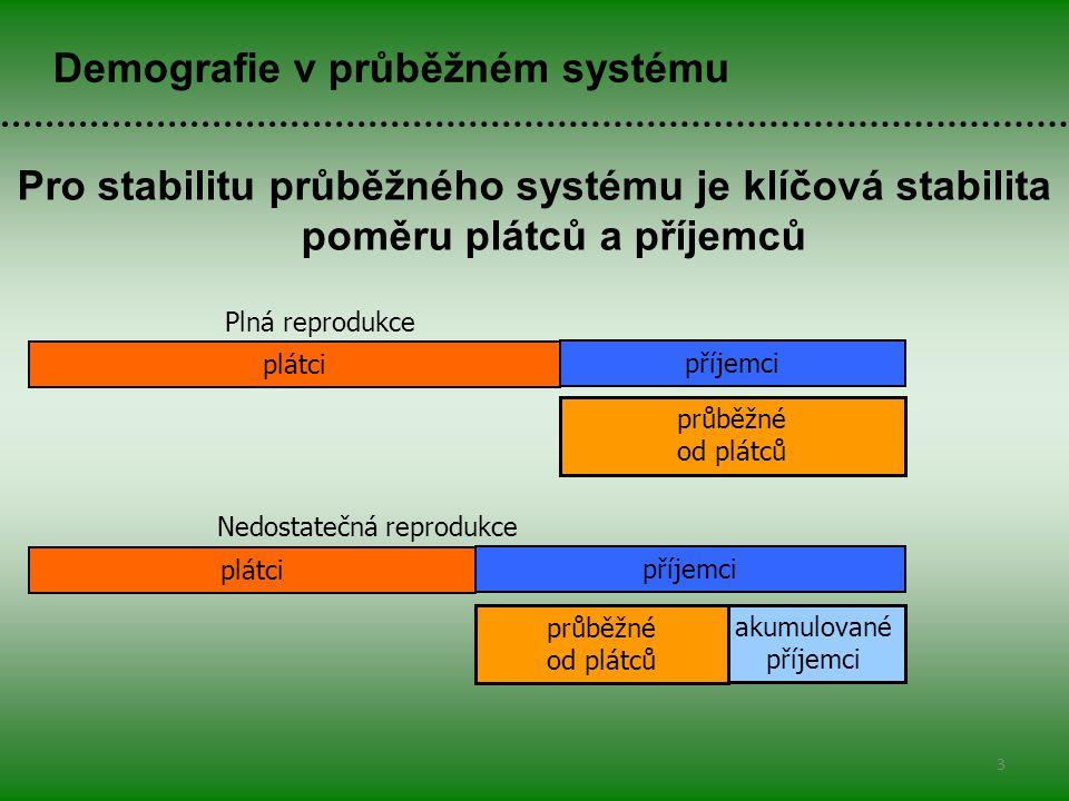 Pro stabilitu průběžného systému je klíčová stabilita poměru plátců a příjemců 3 Demografie v průběžném systému akumulované příjemci průběžné od plátců plátci příjemci plátci příjemci průběžné od plátců Plná reprodukce Nedostatečná reprodukce