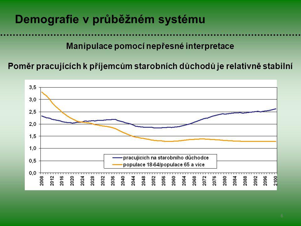 6 Demografie v průběžném systému Manipulace pomocí nepřesné interpretace Poměr pracujících k příjemcům starobních důchodů je relativně stabilní