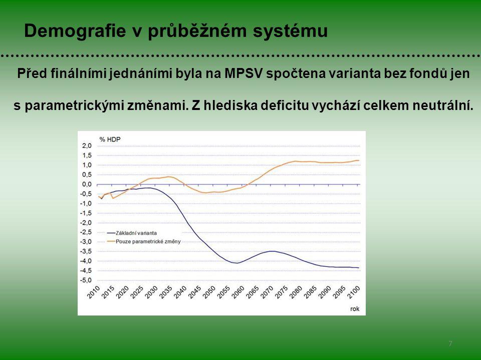 7 Demografie v průběžném systému Před finálními jednáními byla na MPSV spočtena varianta bez fondů jen s parametrickými změnami.
