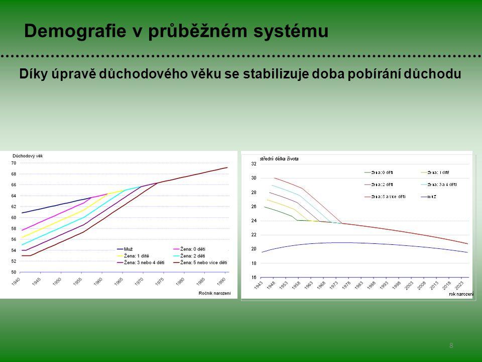9 Demografie v průběžném systému Současná úprava výměry důchodu významně snižuje vyměřené důchody v horizontu 15 let, díky tomu by měl být minimální deficit důchodového účtu