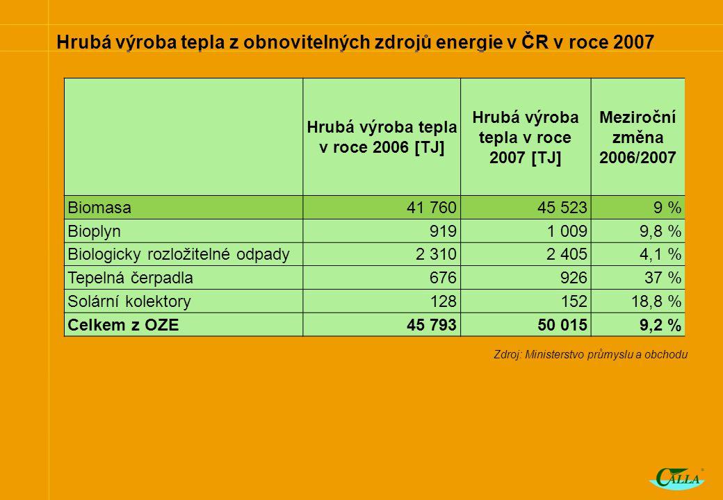 Hrubá výroba tepla z obnovitelných zdrojů energie v ČR v roce 2007 Hrubá výroba tepla v roce 2006 [TJ] Hrubá výroba tepla v roce 2007 [TJ] Meziroční změna 2006/2007 Biomasa41 76045 5239 % Bioplyn9191 0099,8 % Biologicky rozložitelné odpady2 3102 4054,1 % Tepelná čerpadla67692637 % Solární kolektory12815218,8 % Celkem z OZE45 79350 0159,2 % Zdroj: Ministerstvo průmyslu a obchodu