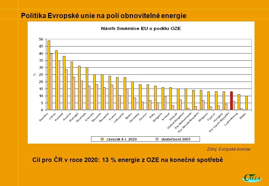 Politika Evropské unie na poli obnovitelné energie Zdroj: Evropská komise Cíl pro ČR v roce 2020: 13 % energie z OZE na konečné spotřebě