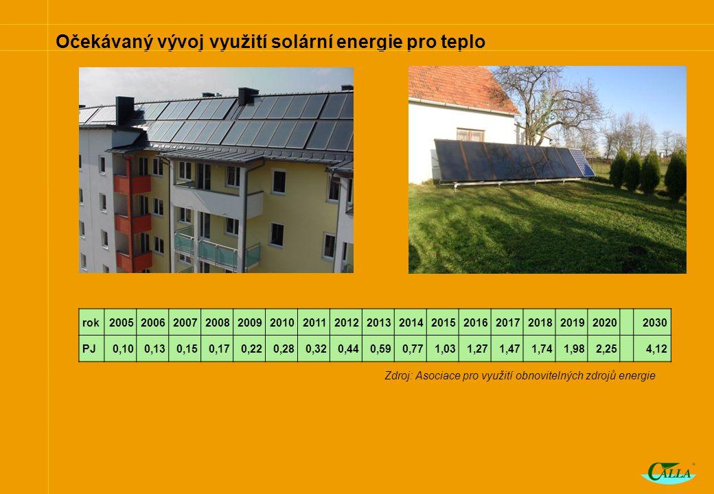 Očekávaný vývoj využití solární energie pro teplo rok2005200620072008200920102011201220132014201520162017201820192020 2030 PJ0,100,130,150,170,220,280,320,440,590,771,031,271,471,741,982,25 4,12 Zdroj: Asociace pro využití obnovitelných zdrojů energie