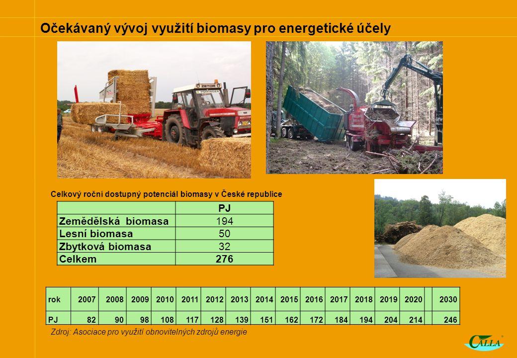 Očekávaný vývoj využití biomasy pro energetické účely Zdroj: Asociace pro využití obnovitelných zdrojů energie PJ Zemědělská biomasa194 Lesní biomasa50 Zbytková biomasa32 Celkem276 rok20072008200920102011201220132014201520162017201820192020 2030 PJ829098108117128139151162172184194204214 246 Celkový roční dostupný potenciál biomasy v České republice