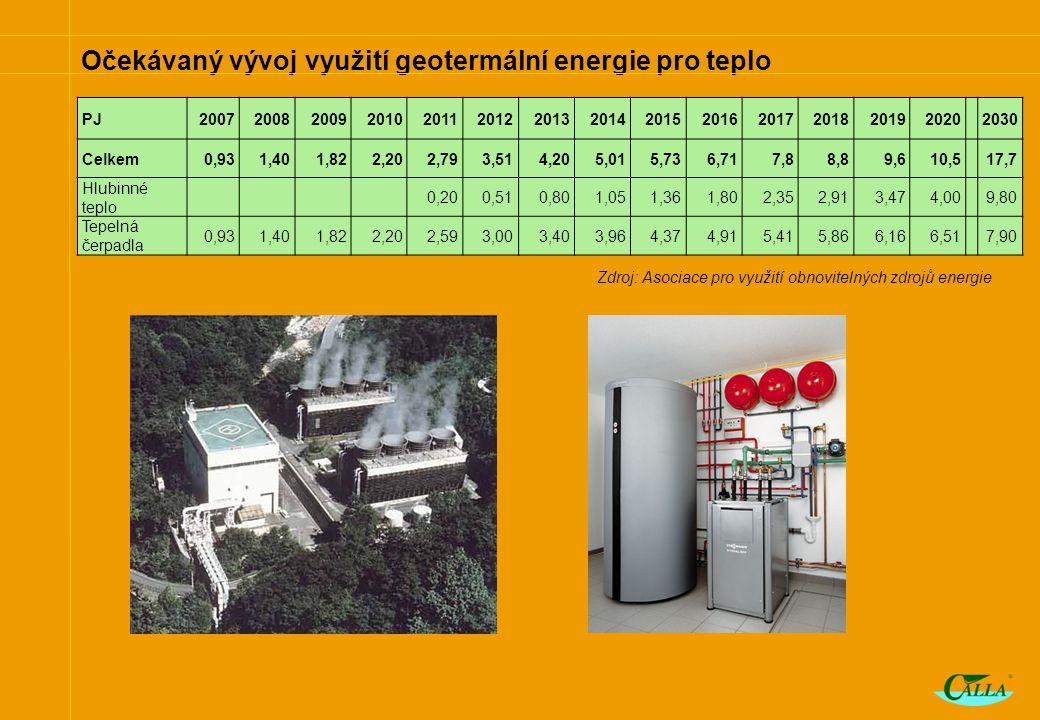 Očekávaný vývoj využití geotermální energie pro teplo Zdroj: Asociace pro využití obnovitelných zdrojů energie PJ20072008200920102011201220132014201520162017201820192020 2030 Celkem0,931,401,822,202,793,514,205,015,736,717,88,89,610,5 17,7 Hlubinné teplo 0,200,510,801,051,361,802,352,913,474,00 9,80 Tepelná čerpadla 0,931,401,822,202,593,003,403,964,374,915,415,866,166,51 7,90
