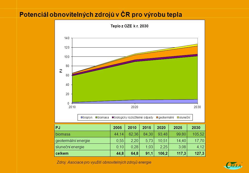 Potenciál obnovitelných zdrojů v ČR pro výrobu tepla PJ200520102015202020252030 biomasa44,1462,3684,3093,4899,80105,52 geotermální energie0,552,205,7310,5114,4017,70 sluneční energie0,100,281,032,253,084,12 celkem44,864,891,1106,2117,3127,3 Zdroj: Asociace pro využití obnovitelných zdrojů energie