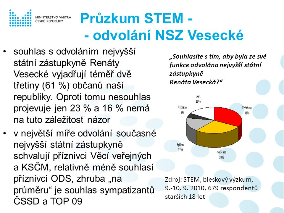 Průzkum STEM - - odvolání NSZ Vesecké souhlas s odvoláním nejvyšší státní zástupkyně Renáty Vesecké vyjadřují téměř dvě třetiny (61 %) občanů naší rep