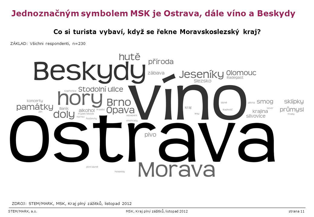 STEM/MARK, a.s.MSK, Kraj plný zážitků, listopad 2012strana 11 Jednoznačným symbolem MSK je Ostrava, dále víno a Beskydy Co si turista vybaví, když se řekne Moravskoslezský kraj.